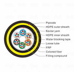 Double HDPE Sheath ADSS 96 Core 100M Aramid Yarn Fiber Optic Cable