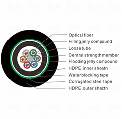 Double Jacket Armored 24 Core GYTY53 Underground Fiber Optic Cable